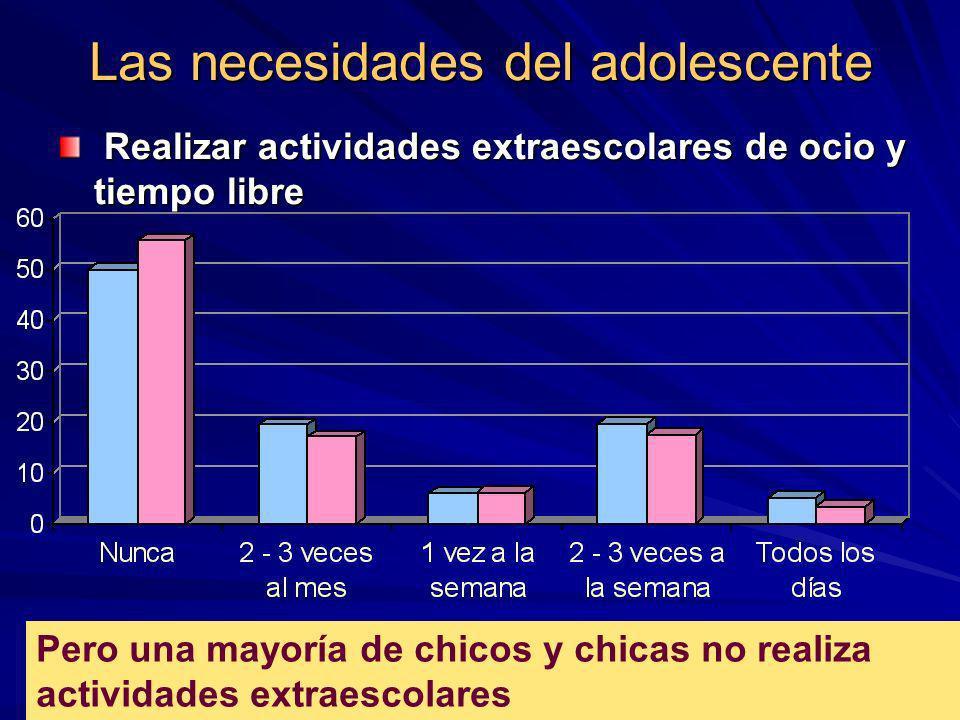 Las necesidades del adolescente Realizar actividades extraescolares de ocio y tiempo libre Realizar actividades extraescolares de ocio y tiempo libre