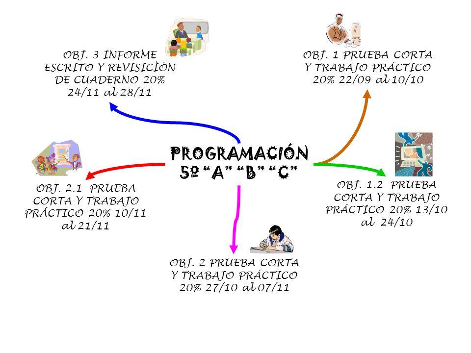 PROGRAMACIÓN 5º A B C OBJ.1 PRUEBA CORTA Y TRABAJO PRÁCTICO 20% 22/09 al 10/10 OBJ.