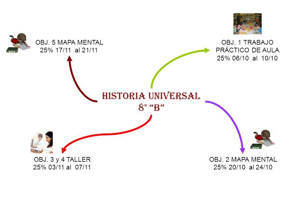HISTORIA UNIVERSAL 8° B OBJ. 1 TRABAJO PRÁCTICO DE AULA 25% 06/10 al 10/10 OBJ. 2 MAPA MENTAL 25% 20/10 al 24/10 OBJ. 3 y 4 TALLER 25% 03/11 al 07/11