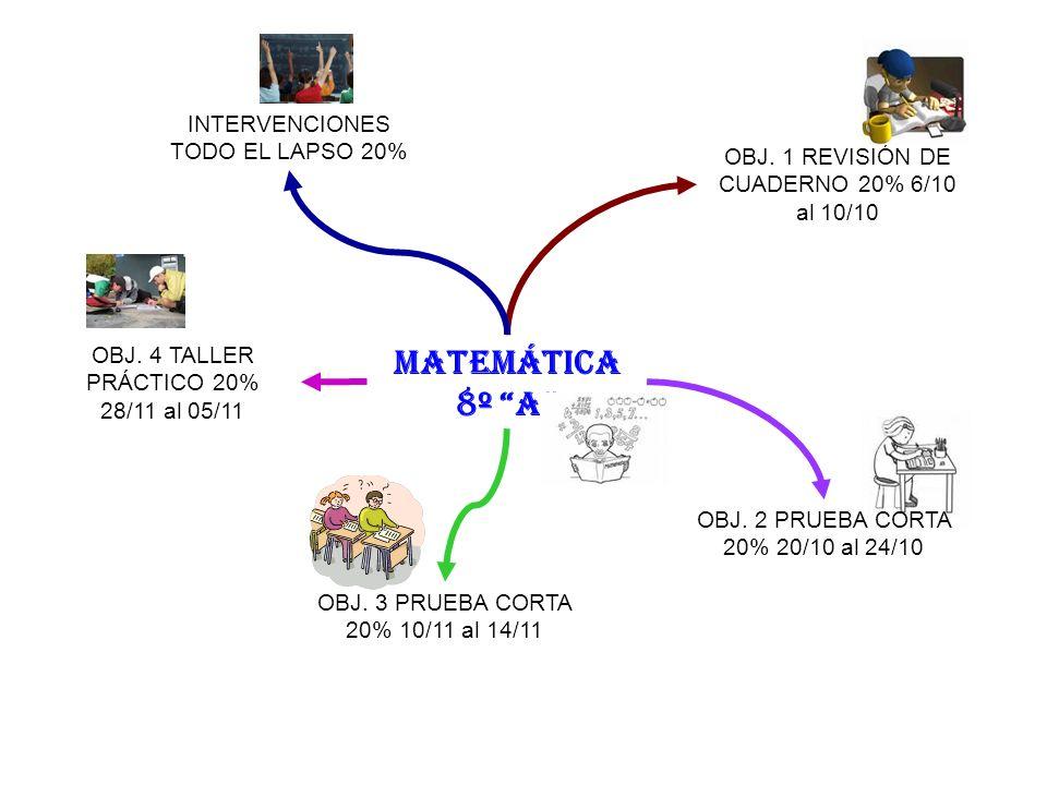 MATEMÁTICA 8º A OBJ. 1 REVISIÓN DE CUADERNO 20% 6/10 al 10/10 OBJ. 2 PRUEBA CORTA 20% 20/10 al 24/10 OBJ. 3 PRUEBA CORTA 20% 10/11 al 14/11 OBJ. 4 TAL