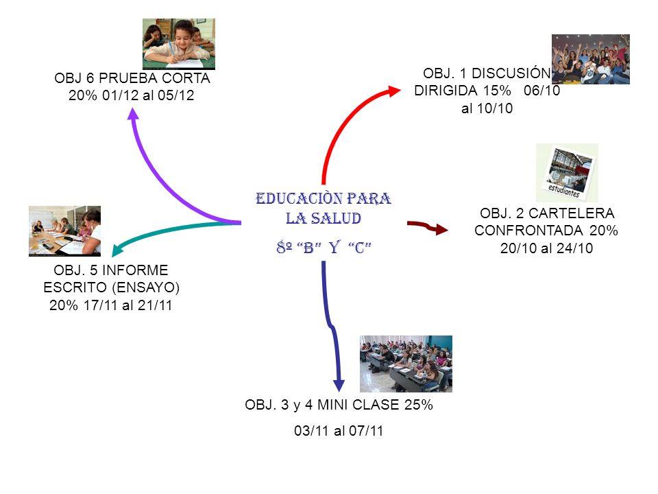 EDUCACIÒN PARA LA SALUD 8º B y C OBJ. 1 DISCUSIÓN DIRIGIDA 15% 06/10 al 10/10 OBJ. 2 CARTELERA CONFRONTADA 20% 20/10 al 24/10 OBJ. 3 y 4 MINI CLASE 25
