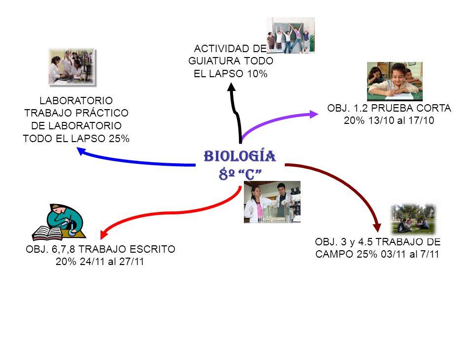 BIOLOGÍA 8º C OBJ. 1.2 PRUEBA CORTA 20% 13/10 al 17/10 OBJ. 3 y 4.5 TRABAJO DE CAMPO 25% 03/11 al 7/11 OBJ. 6,7,8 TRABAJO ESCRITO 20% 24/11 al 27/11 L
