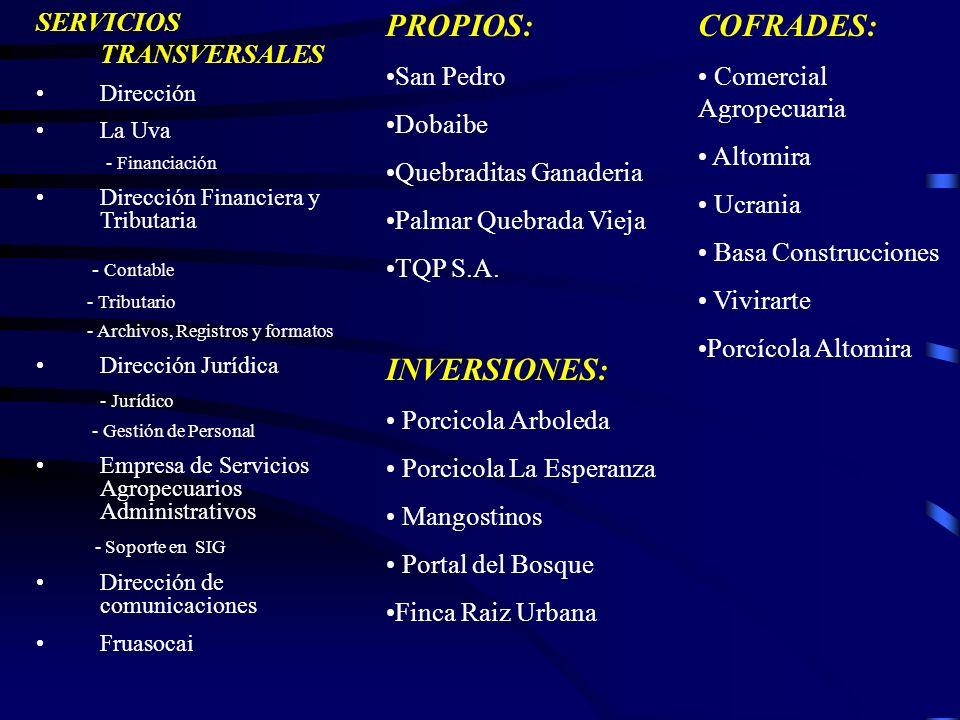 SERVICIOS TRANSVERSALES Dirección La Uva - Financiación Dirección Financiera y Tributaria - Contable - Tributario - Archivos, Registros y formatos Dir