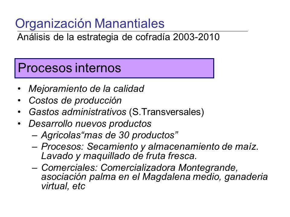 Mejoramiento de la calidad Costos de producción Gastos administrativos (S.Transversales) Desarrollo nuevos productos –Agricolasmas de 30 productos –Procesos: Secamiento y almacenamiento de maíz.