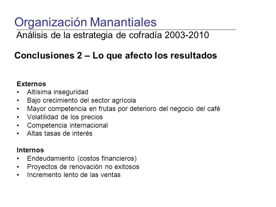 Externos Altísima inseguridad Bajo crecimiento del sector agrícola Mayor competencia en frutas por deterioro del negocio del café Volatilidad de los p
