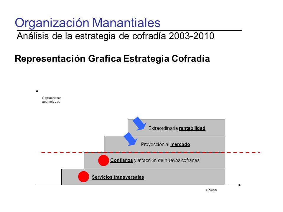 Servicios transversales Confianza y atracci ó n de nuevos cofrades Proyección al mercado Extraordinaria rentabilidad Capacidades acumuladas Tiempo Organización Manantiales Análisis de la estrategia de cofradía 2003-2010 Representación Grafica Estrategia Cofradía