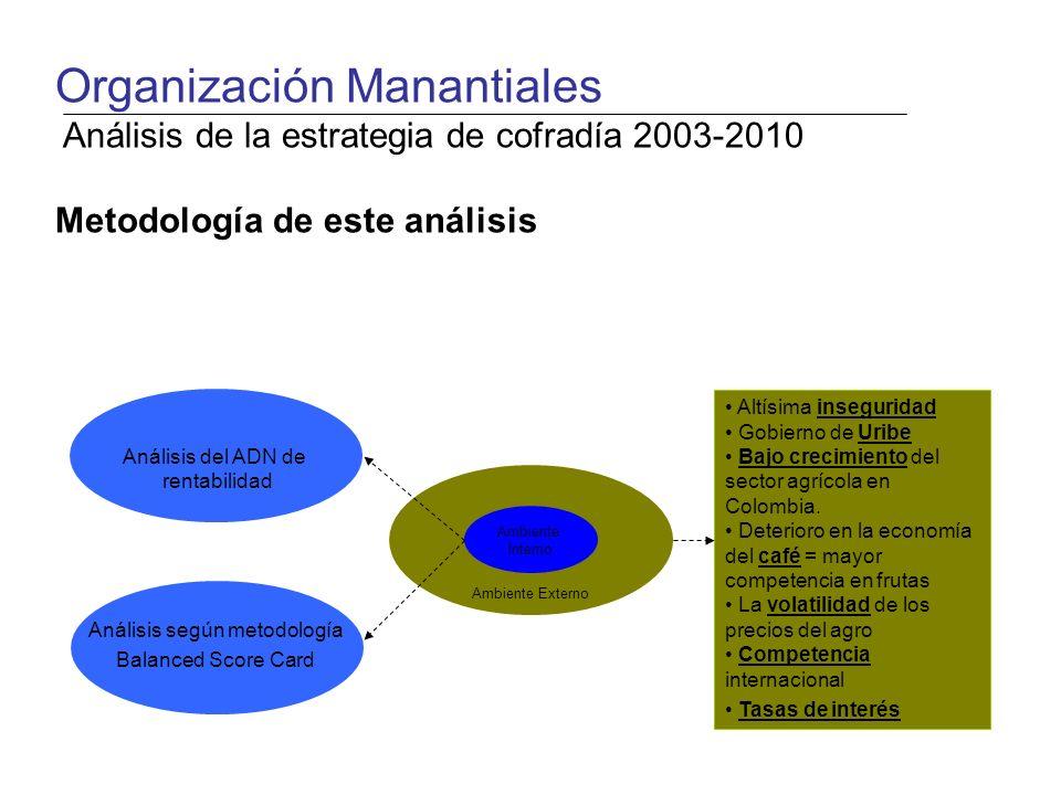(5) Utilidad bruta por hectárea [$/ha] (1) Producción por hectárea [kg/ha] (2) Precio por kilogramo [$/kg] (4) Costos de producción [$/ha] = (5) Utilidad bruta por hectárea [$/ha] - (6) Gastos administrativos Netos por hectárea [$/ha] (7) Utilidad Neta por hectárea antes de impuestos (Rentabilidad) [$/ha] (3) Ventas por hectárea [$/ha] (3) Ventas por hectárea [$/ha] - = = - (7) Costos financieros por hectárea [$/ha] x Organización Manantiales Análisis de la estrategia de cofradía 2003-2010 Análisis del ADN de Rentabilidad