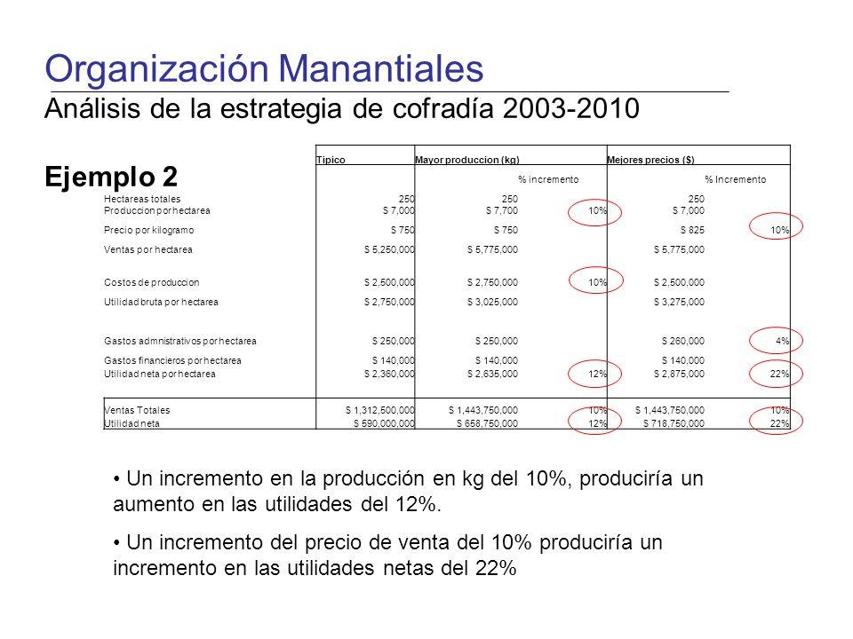 TipicoMayor produccion (kg)Mejores precios ($) % incremento % Incremento Hectareas totales250 Produccion por hectarea$ 7,000$ 7,70010%$ 7,000 Precio por kilogramo$ 750 $ 82510% Ventas por hectarea$ 5,250,000$ 5,775,000 Costos de produccion$ 2,500,000$ 2,750,00010%$ 2,500,000 Utilidad bruta por hectarea$ 2,750,000$ 3,025,000$ 3,275,000 Gastos admnistrativos por hectarea$ 250,000 $ 260,0004% Gastos financieros por hectarea$ 140,000 Utilidad neta por hectarea$ 2,360,000$ 2,635,00012%$ 2,875,00022% Ventas Totales$ 1,312,500,000$ 1,443,750,00010%$ 1,443,750,00010% Utilidad neta$ 590,000,000$ 658,750,00012%$ 718,750,00022% Un incremento en la producción en kg del 10%, produciría un aumento en las utilidades del 12%.