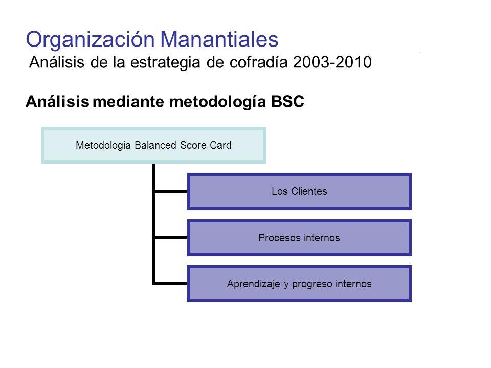 Metodologia Balanced Score Card Los Clientes Procesos internos Aprendizaje y progreso internos Organización Manantiales Análisis de la estrategia de cofradía 2003-2010 Análisis mediante metodología BSC