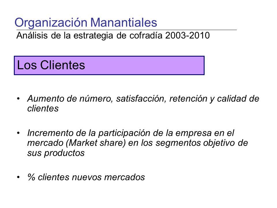 Aumento de número, satisfacción, retención y calidad de clientes Incremento de la participación de la empresa en el mercado (Market share) en los segmentos objetivo de sus productos % clientes nuevos mercados Los Clientes Organización Manantiales Análisis de la estrategia de cofradía 2003-2010