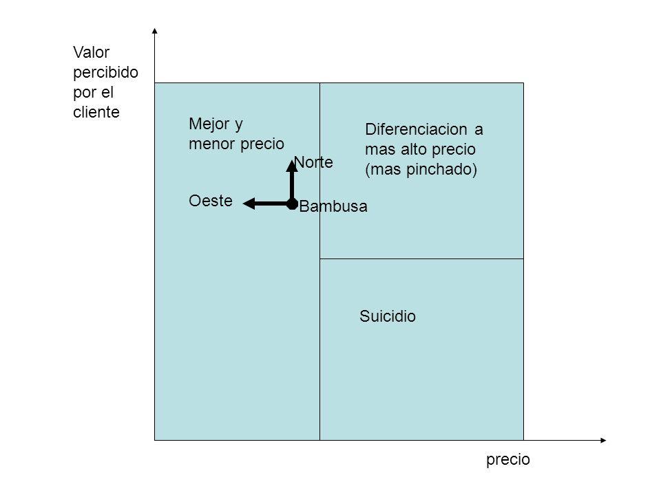 Mejor y menor precio Diferenciacion a mas alto precio (mas pinchado) Suicidio precio Valor percibido por el cliente Bambusa Norte Oeste