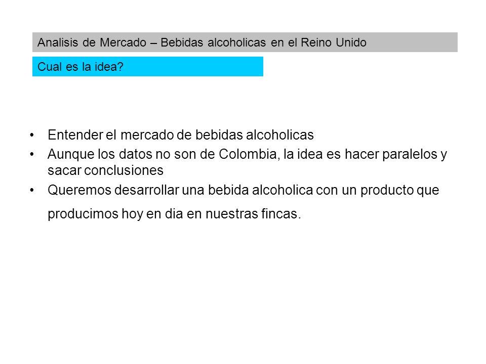 Entender el mercado de bebidas alcoholicas Aunque los datos no son de Colombia, la idea es hacer paralelos y sacar conclusiones Queremos desarrollar u