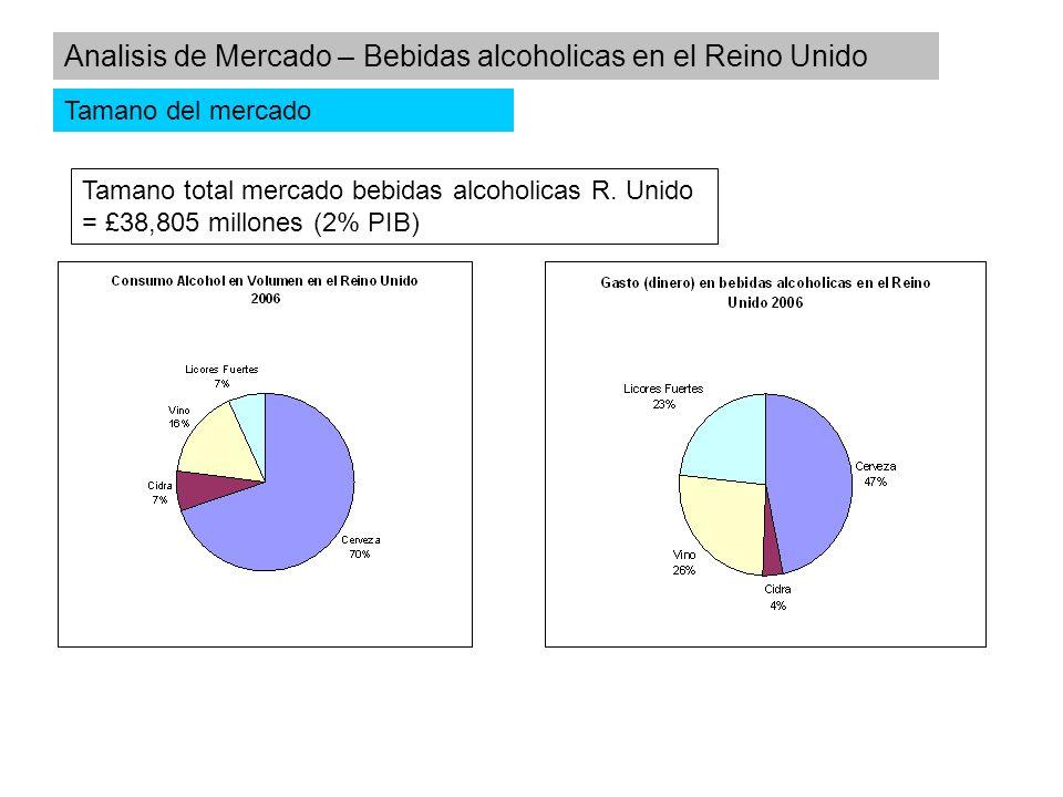 Tamano total mercado bebidas alcoholicas R. Unido = £38,805 millones (2% PIB) Analisis de Mercado – Bebidas alcoholicas en el Reino Unido Tamano del m