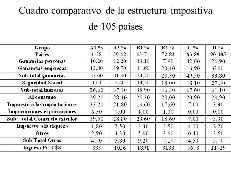 Cuadro comparativo de la estructura impositiva de 105 países