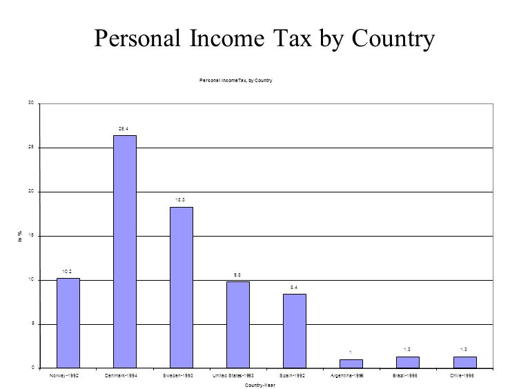 Personal Income Tax by Country Personal IncomeTax, by Country 10.2 26.4 18.3 9.8 8.4 1 1.3 0 5 10 15 20 25 30 Norway-1992Denmark-1994Sweden-1993United