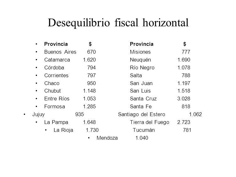 Desequilibrio fiscal horizontal Provincia $Provincia $ Buenos Aires 670Misiones 777 Catamarca1.620Neuquén1.690 Córdoba 794Río Negro1.078 Corrientes 79