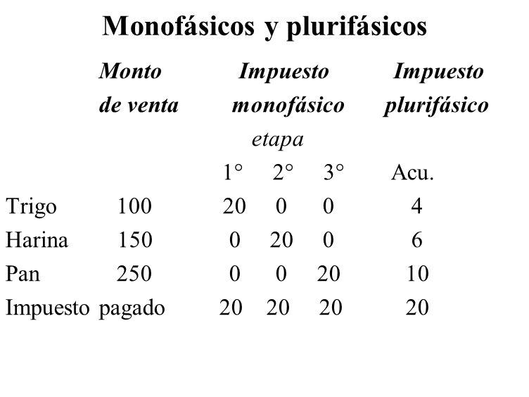 Monofásicos y plurifásicos Monto Impuesto Impuesto de venta monofásico plurifásico etapa 1° 2° 3° Acu. Trigo 100 20 0 0 4 Harina 150 0 20 0 6 Pan 250