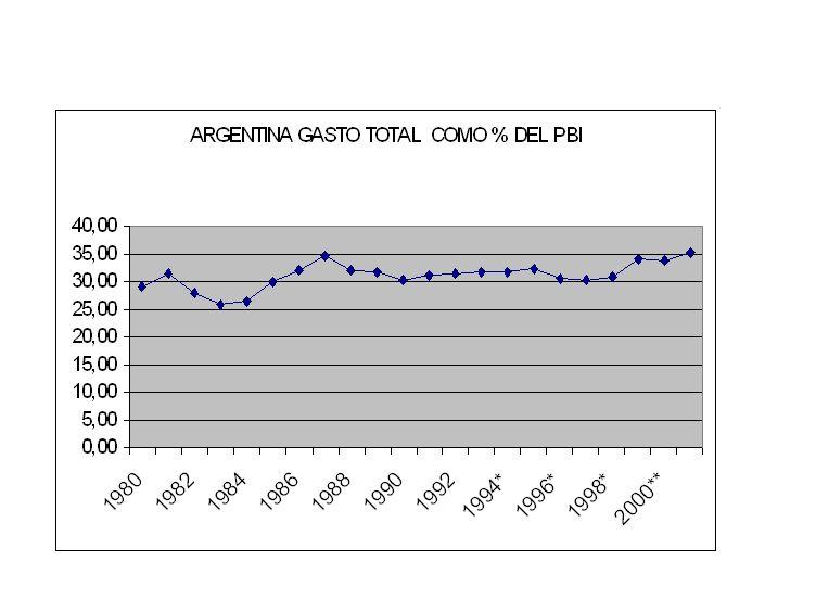 Recaudación tributaria en relación al PBI Figure. 1.2. Tax Burden by Country