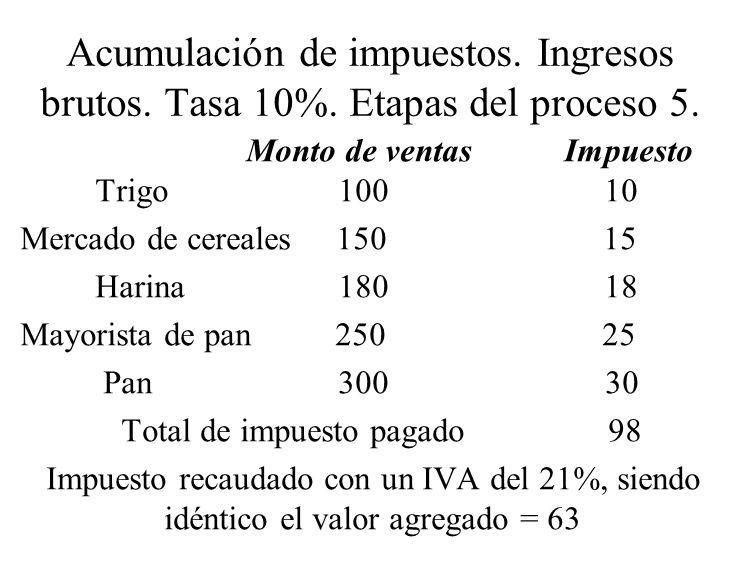 Acumulación de impuestos. Ingresos brutos. Tasa 10%. Etapas del proceso 5. Monto de ventas Impuesto Trigo 100 10 Mercado de cereales 150 15 Harina 180