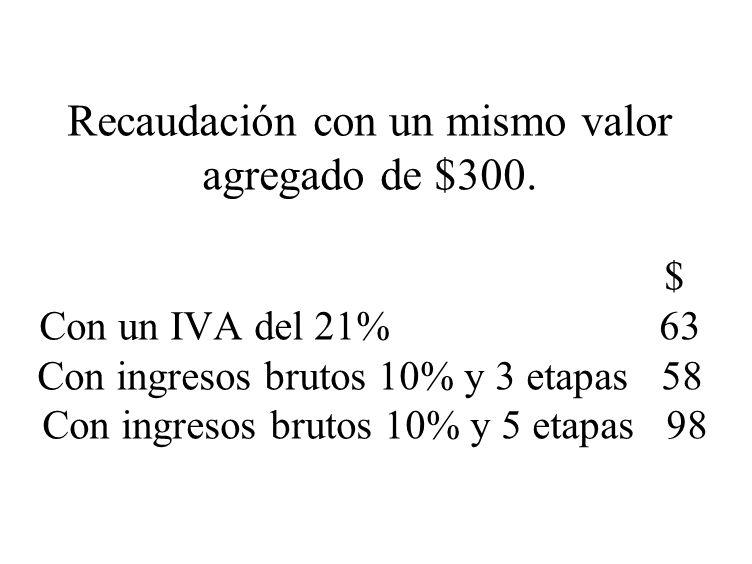 Recaudación con un mismo valor agregado de $300. $ Con un IVA del 21% 63 Con ingresos brutos 10% y 3 etapas 58 Con ingresos brutos 10% y 5 etapas 98