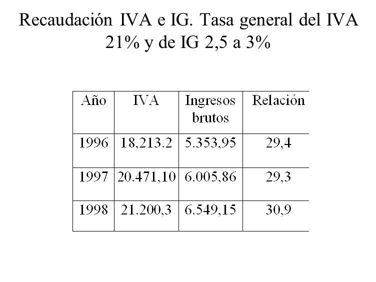 Recaudación IVA e IG. Tasa general del IVA 21% y de IG 2,5 a 3%