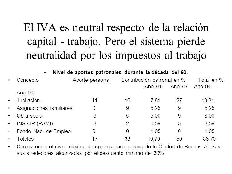 El IVA es neutral respecto de la relación capital - trabajo. Pero el sistema pierde neutralidad por los impuestos al trabajo Nivel de aportes patronal
