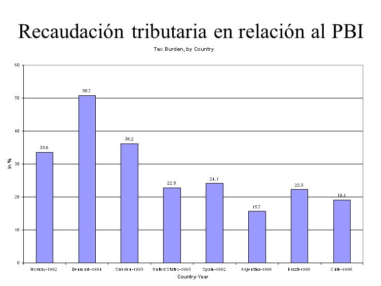 En Argentina existen impuestos que gravan todas las manifestaciones de capacidad contributiva en los 3 niveles de Estado, excepto, el impuesto a la renta que es federal 1.