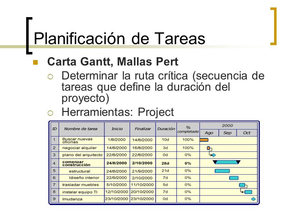 Planificación de Tareas Carta Gantt, Mallas Pert Determinar la ruta crítica (secuencia de tareas que define la duración del proyecto) Herramientas: Pr