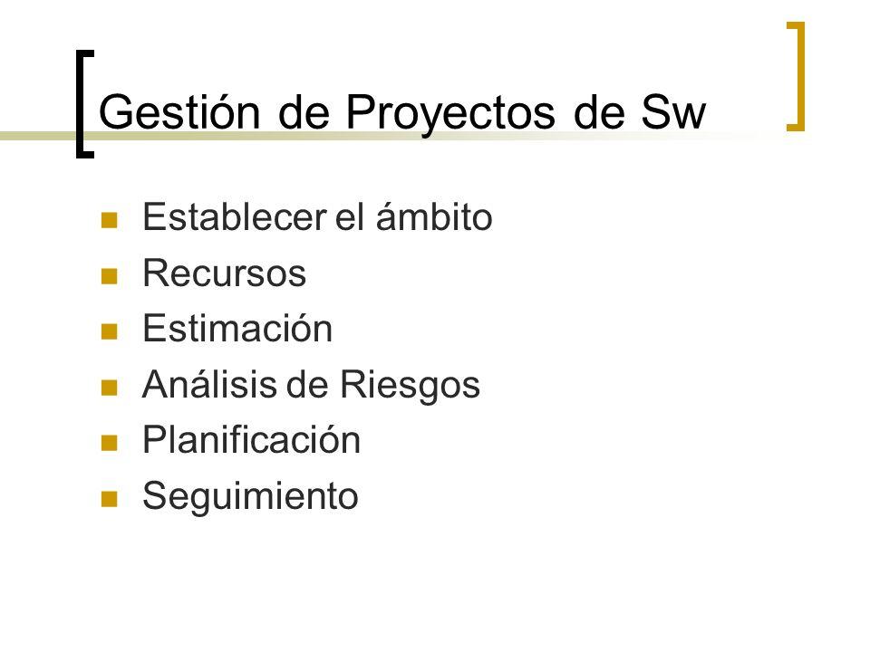 Gestión de Proyectos de Sw Establecer el ámbito Recursos Estimación Análisis de Riesgos Planificación Seguimiento