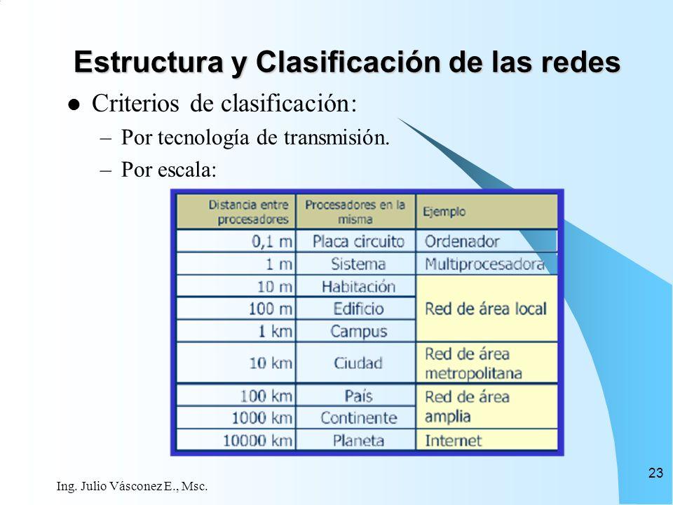 Ing. Julio Vásconez E., Msc. 23 Estructura y Clasificación de las redes Criterios de clasificación: –Por tecnología de transmisión. –Por escala: