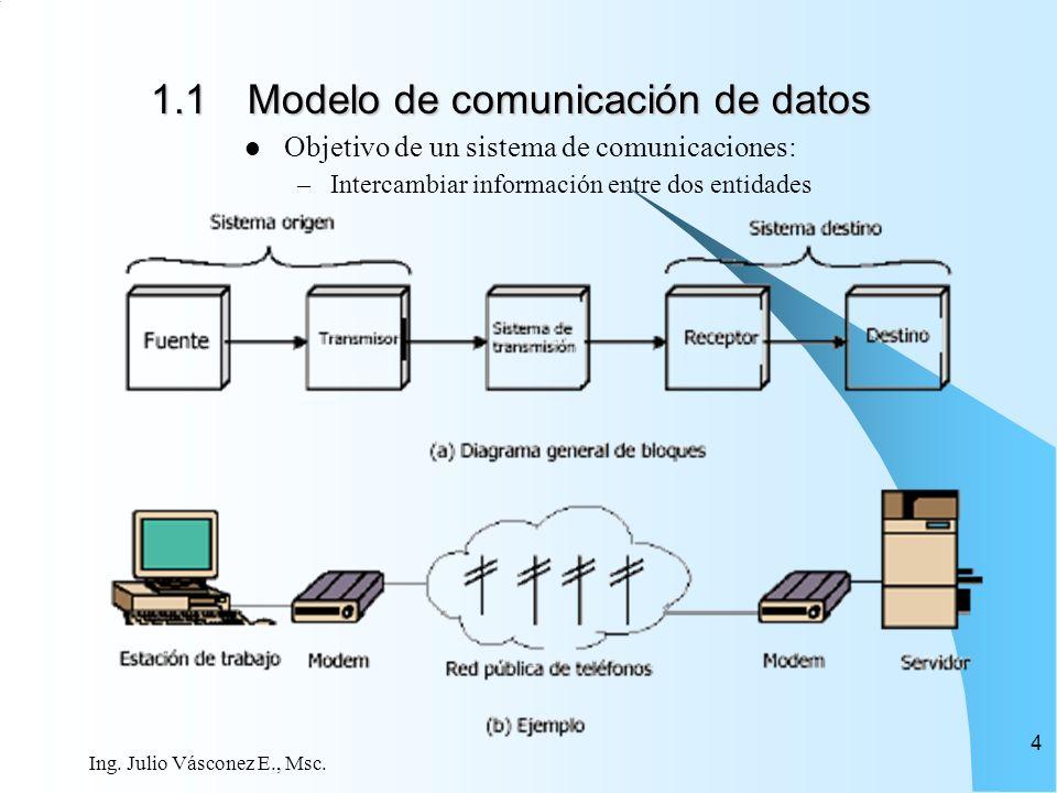Ing. Julio Vásconez E., Msc. 4 1.1Modelo de comunicación de datos Objetivo de un sistema de comunicaciones: –Intercambiar información entre dos entida