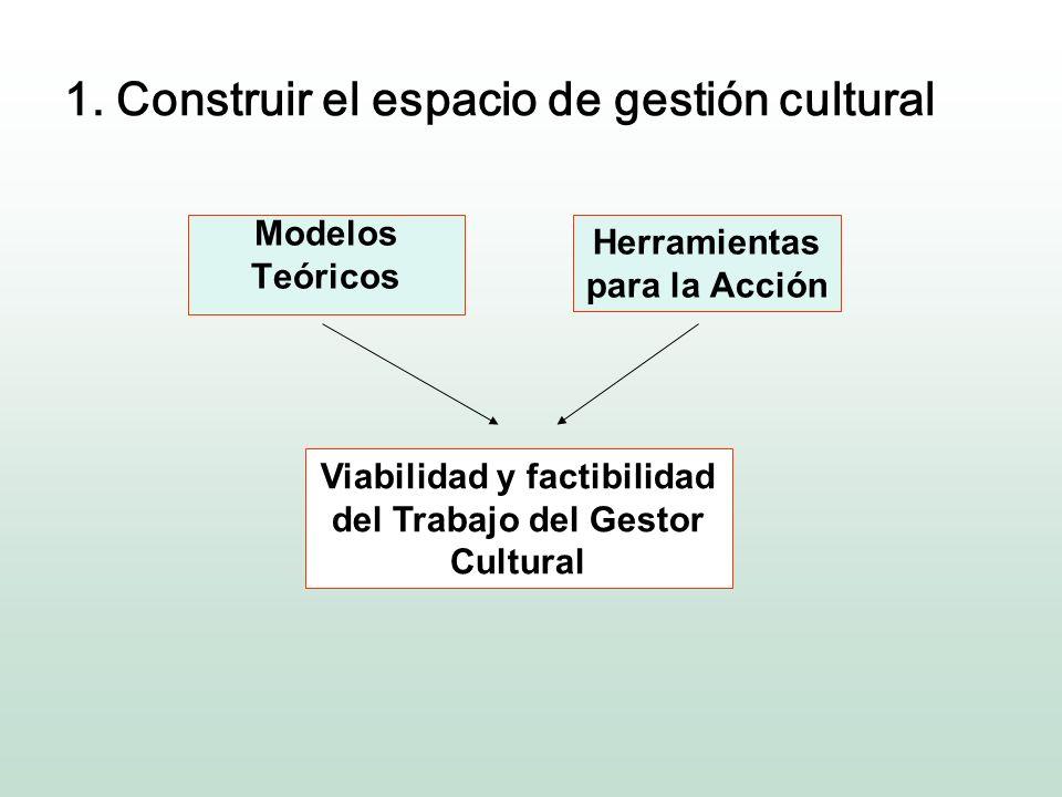 Siete recorridos posibles para la gestión cultural 1.Construir el espacio de gestión cultual 2.Contextualizar la acción 3.Trabajar en equipo 4.Mapear los recursos 5.Formular proyectos y programas 6.Apoyarse en indicadores de gestión 7.Gestionar el conocimiento