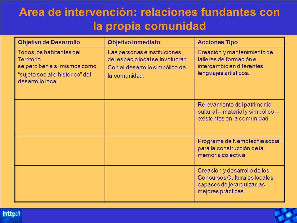 Area de intervención: relaciones fundantes con la propia comunidad Objetivo de DesarrolloObjetivo InmediatoAcciones Tipo Todos los habitantes del Terr