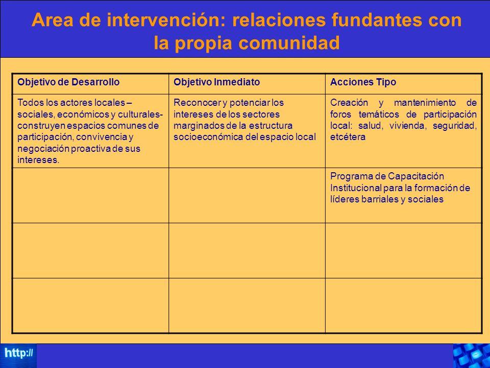Area de intervención: relaciones fundantes con la propia comunidad Objetivo de DesarrolloObjetivo InmediatoAcciones Tipo Todos los actores locales – s