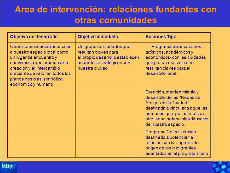 Area de intervención: relaciones fundantes con otras comunidades Objetivo de desarrolloObjetivo inmediatoAcciones Tipo Otras comunidades reconocen a n