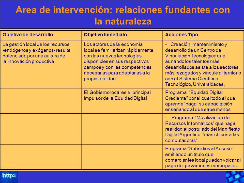 Area de intervención: relaciones fundantes con la naturaleza Objetivo de desarrolloObjetivo InmediatoAcciones Tipo La gestión local de los recursos -e