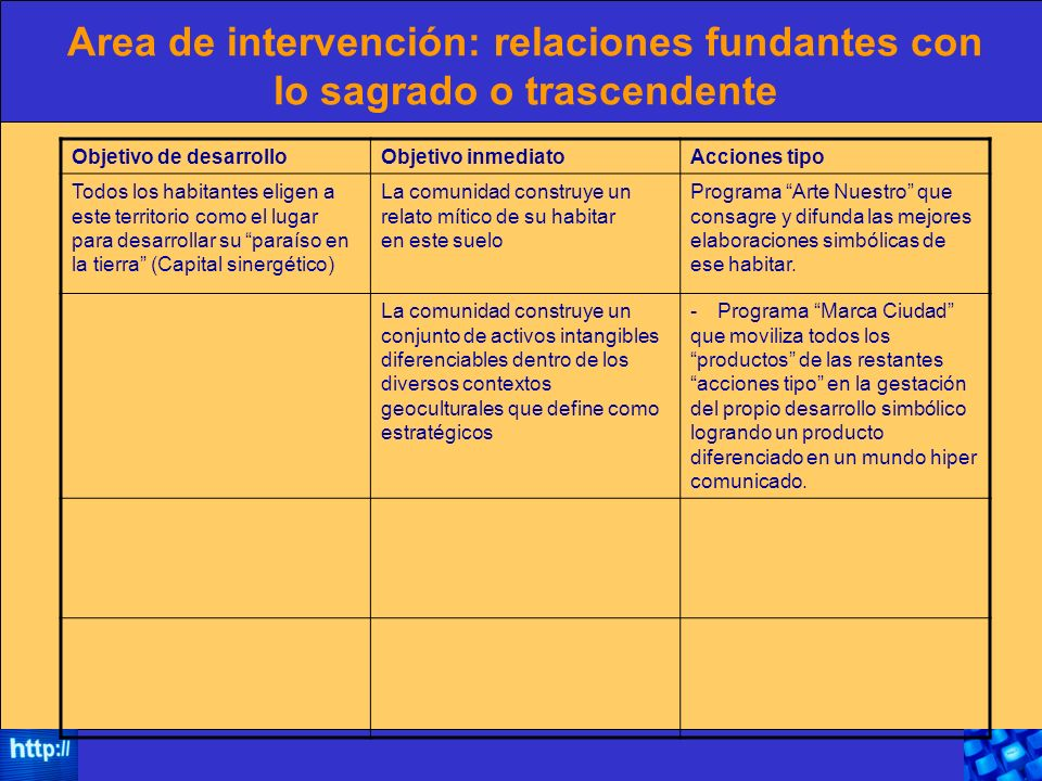 Area de intervención: relaciones fundantes con lo sagrado o trascendente Objetivo de desarrolloObjetivo inmediatoAcciones tipo Todos los habitantes el