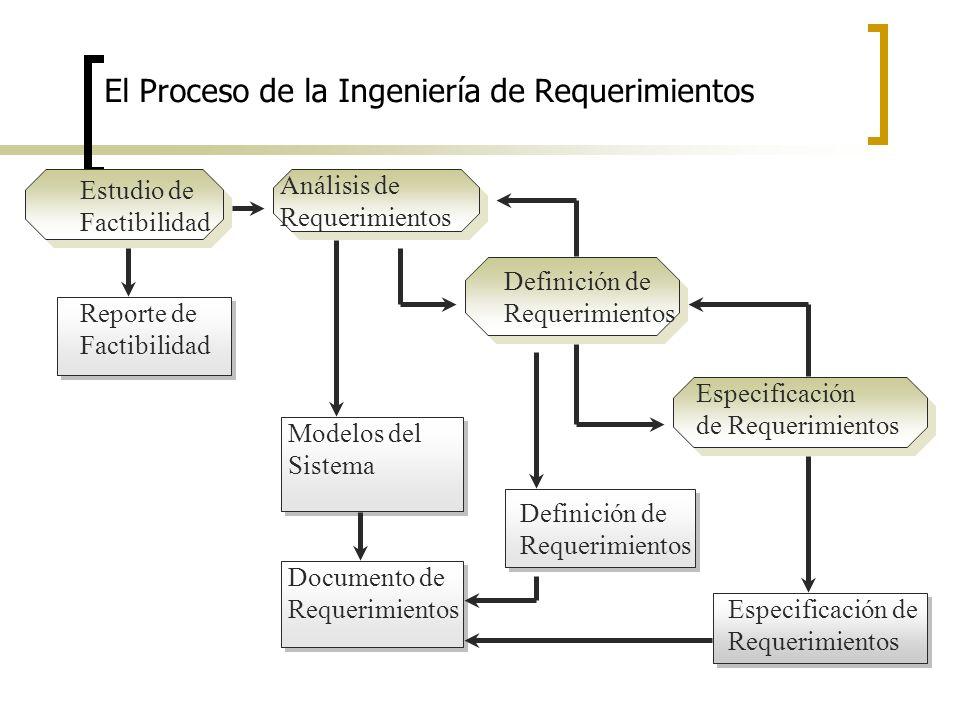 El Proceso de la Ingeniería de Requerimientos Estudio de Factibilidad Análisis de Requerimientos Definición de Requerimientos Especificación de Requer