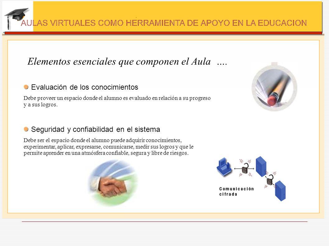 Elementos esenciales que componen el Aula …. Evaluación de los conocimientos Debe proveer un espacio donde el alumno es evaluado en relación a su prog