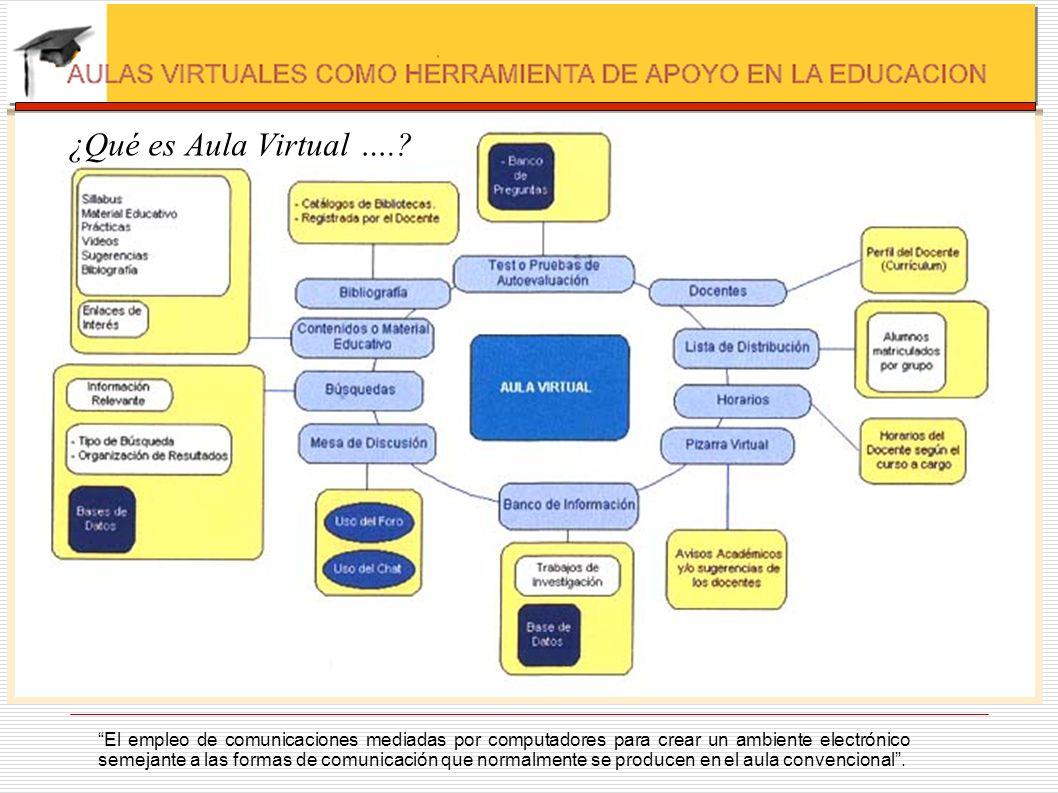 ¿Qué es Aula Virtual ….? El empleo de comunicaciones mediadas por computadores para crear un ambiente electrónico semejante a las formas de comunicaci