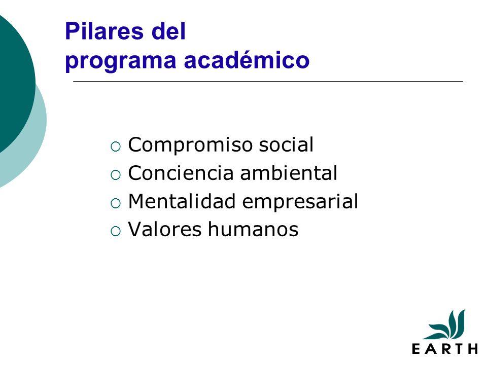 Pilares del programa académico Compromiso social Conciencia ambiental Mentalidad empresarial Valores humanos
