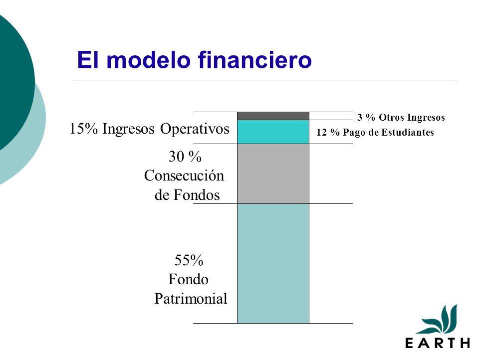 El modelo financiero 30 % Consecución de Fondos 55% Fondo Patrimonial 15% Ingresos Operativos 12 % Pago de Estudiantes 3 % Otros Ingresos