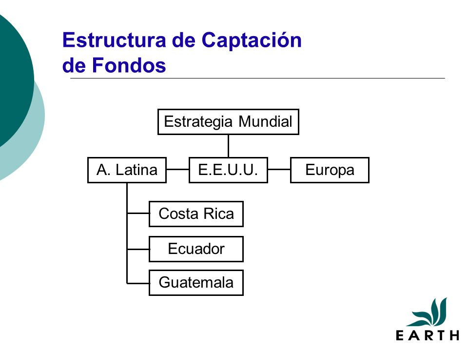 Estructura de Captación de Fondos Estrategia Mundial A. LatinaE.E.U.U.Europa Costa RicaEcuadorGuatemala