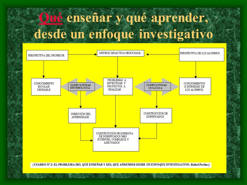 ASPECTO FUNCIONAL DEL M.I.E. El modelo de Investigación en la Escuela va a utilizar la investigación como un proceso general de producción del conocim