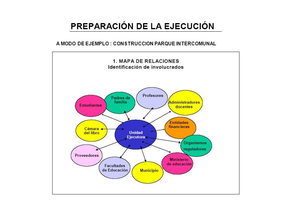 A MODO DE EJEMPLO : CONSTRUCCION PARQUE INTERCOMUNAL