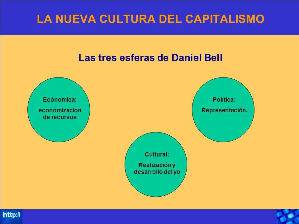 LA NUEVA CULTURA DEL CAPITALISMO Ecónomica: economización de recursos Política: Representación.