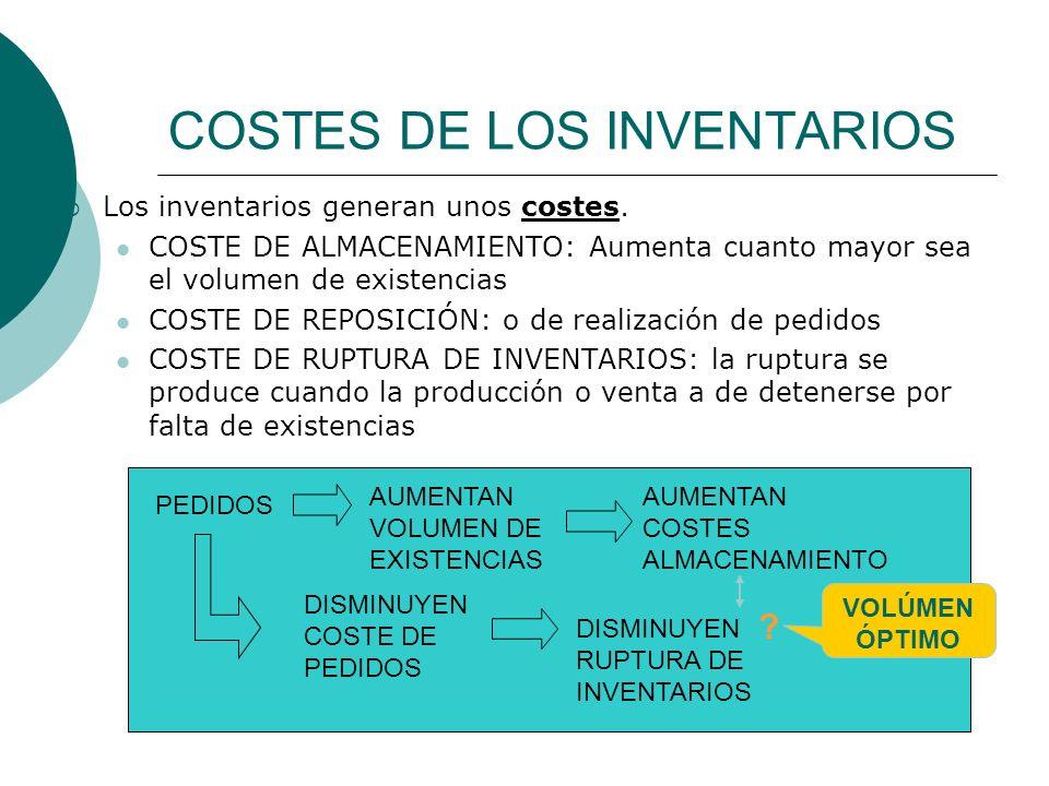 COSTES DE LOS INVENTARIOS Los inventarios generan unos costes. COSTE DE ALMACENAMIENTO: Aumenta cuanto mayor sea el volumen de existencias COSTE DE RE