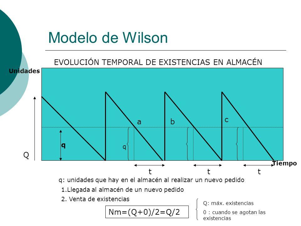 Modelo de Wilson Q EVOLUCIÓN TEMPORAL DE EXISTENCIAS EN ALMACÉN q ab c q ttt 1.Llegada al almacén de un nuevo pedido q: unidades que hay en el almacén