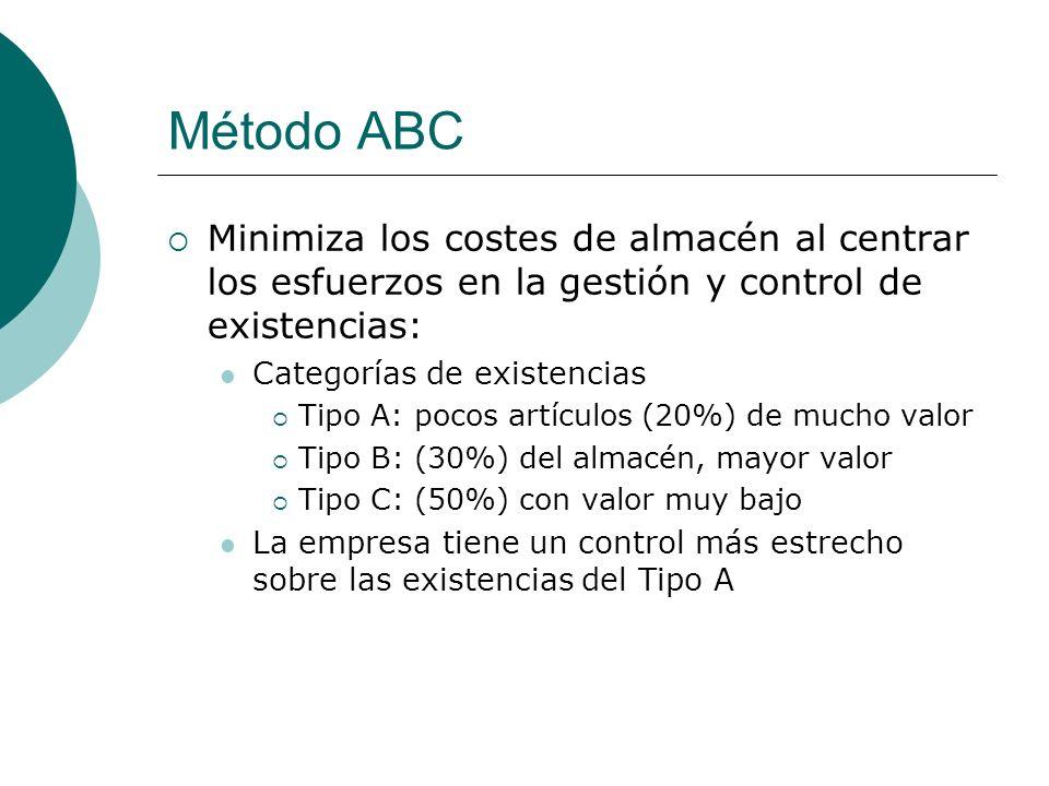 Método ABC Minimiza los costes de almacén al centrar los esfuerzos en la gestión y control de existencias: Categorías de existencias Tipo A: pocos art