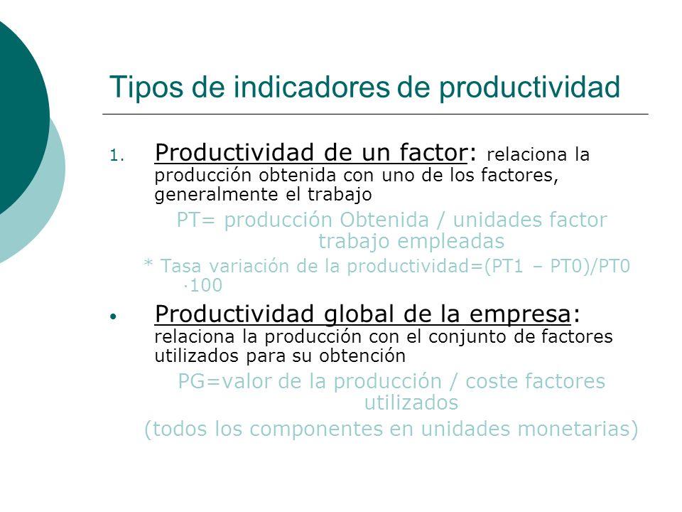 Tipos de indicadores de productividad 1. Productividad de un factor: relaciona la producción obtenida con uno de los factores, generalmente el trabajo